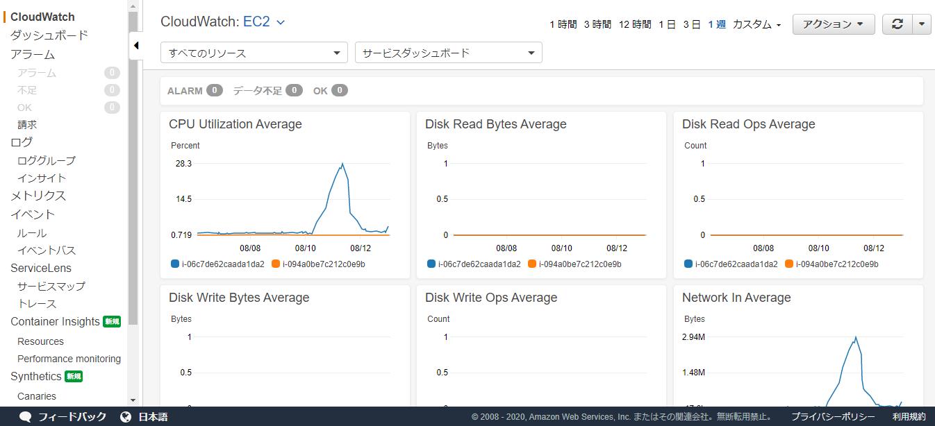 AWS-CloudWatchのEC2リソース画面