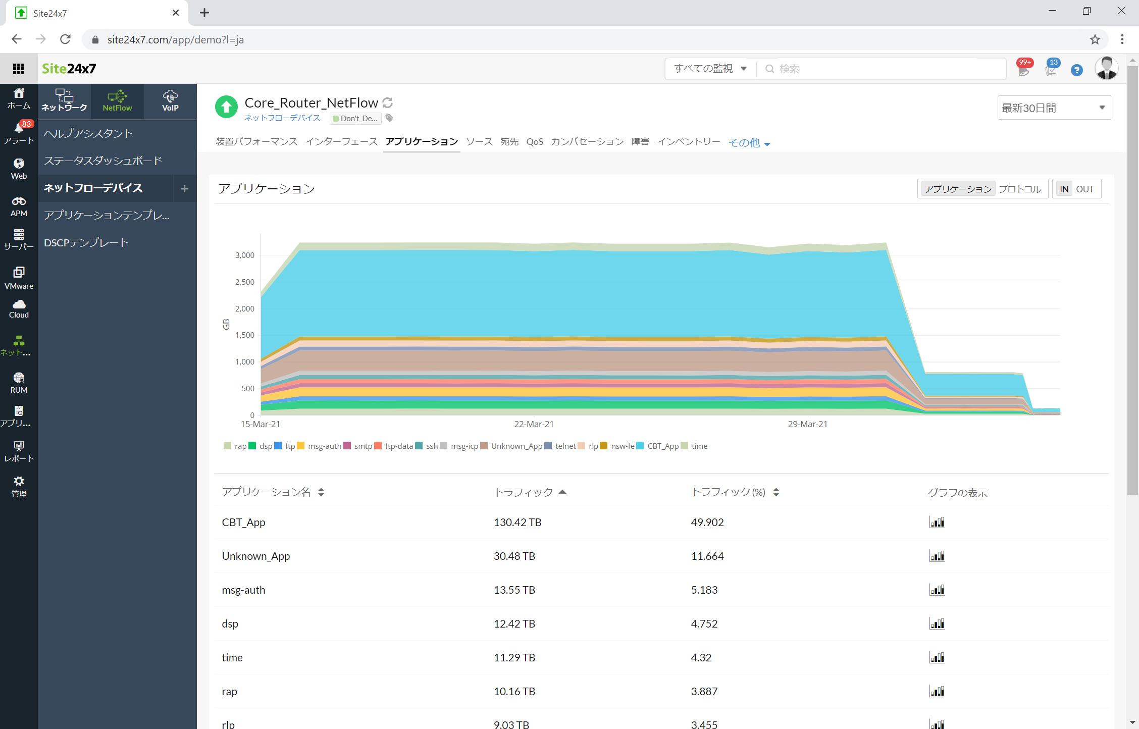 NetFlow分析画面