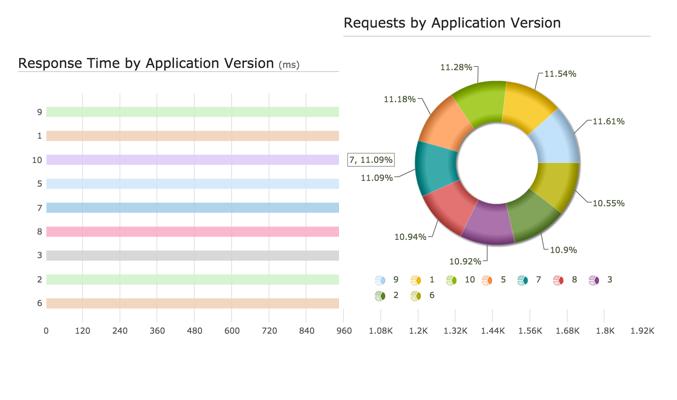 モバイルAPMアプリケーション