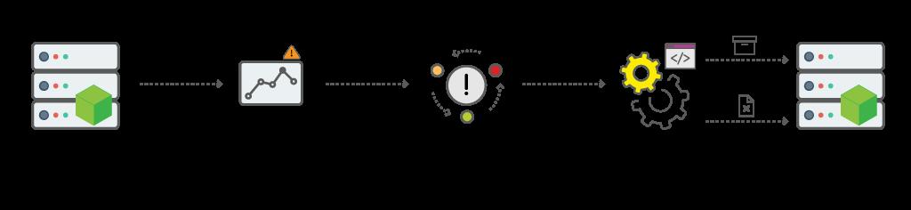 サーバーインスタンスでのログローテーション自動化のワークフロー