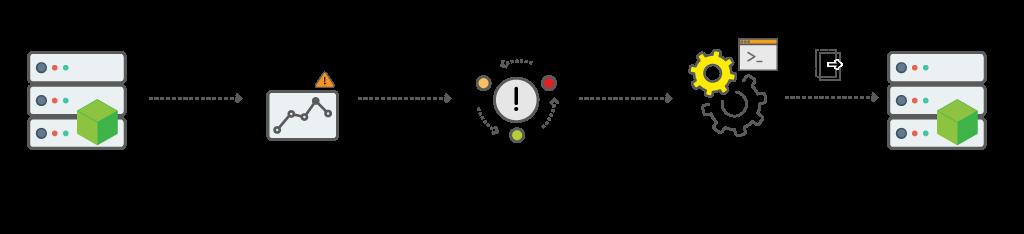サーバーインスタンスのディスク容量開放のワークフロー