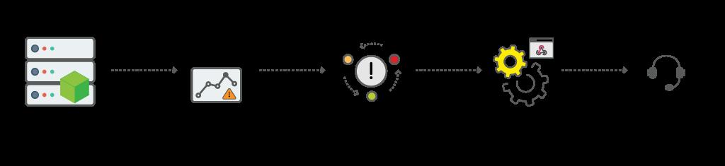 Webhook実行とアラームのワークフロー